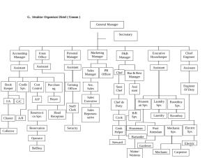 Struktur Organisasi Hotel.doc